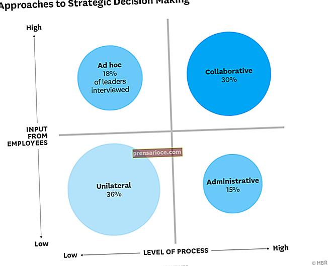 Strategie decisionali nel mondo degli affari