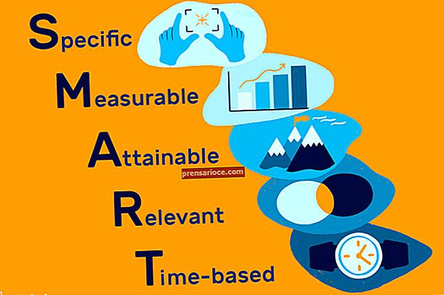 Obiettivi della pianificazione a lungo termine negli affari
