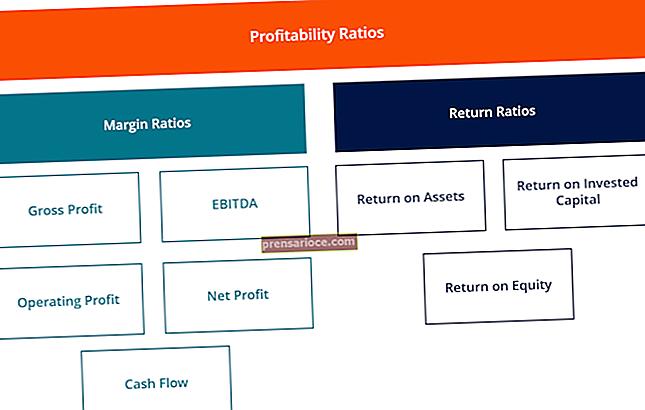 Cosa succede quando si ha un margine di profitto netto negativo?