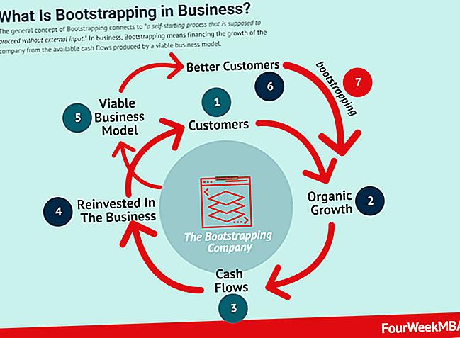 Cos'è un'azienda Bootstrap?