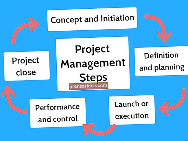 Compiti nelle cinque fasi della gestione del progetto
