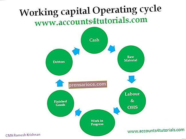 Ciclo contabile vs ciclo operativo