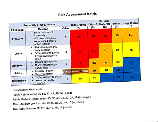 Valutazione del rischio aziendale