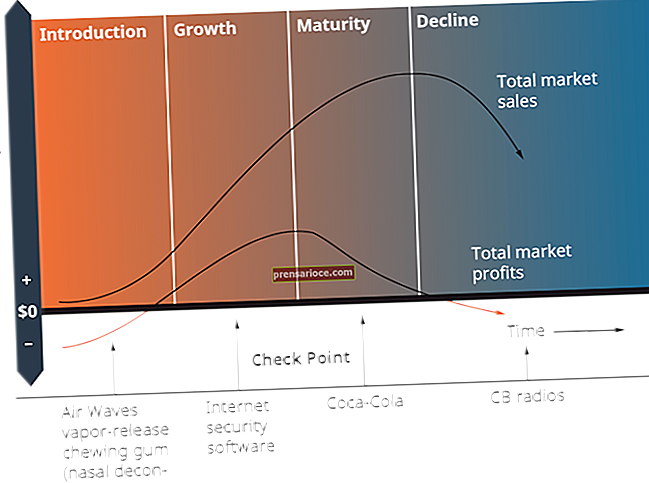 Analisi del ciclo di vita del prodotto e strategie di prezzo